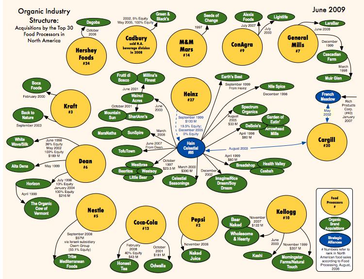 List Of German Food Companies