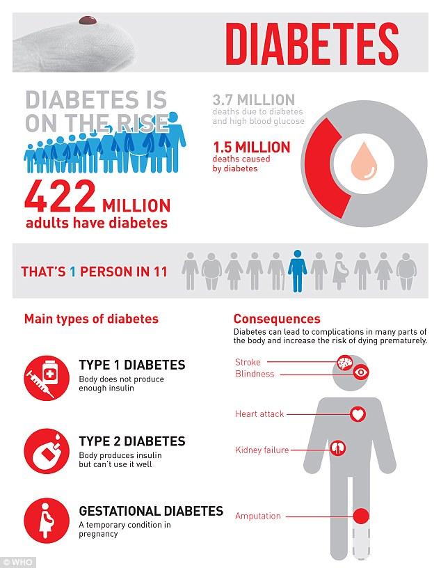 diabetesnumbers