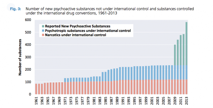 Image from: www.apaic.org/images/stories/publications/2014_Global_Synthetic_Drugs_Assessment_web.pdf