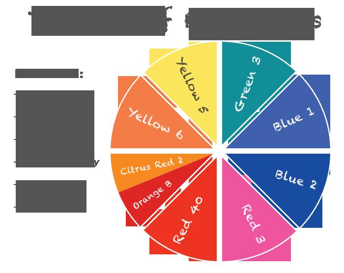 fooddyewheel