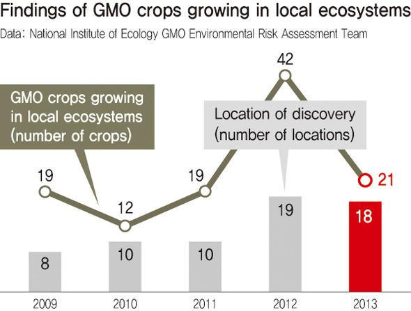 gmo_Crops_ecosystems