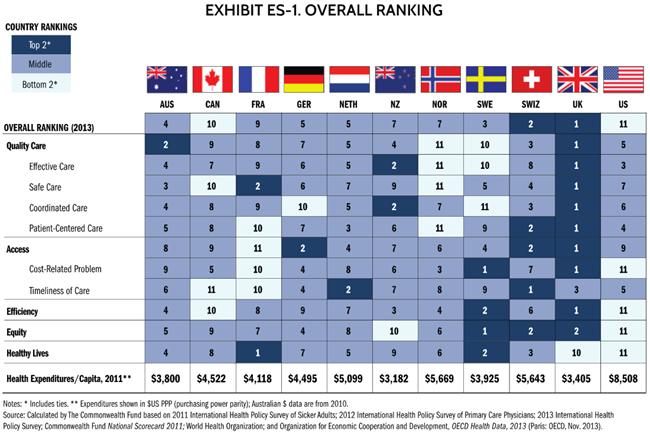 healthcare rank chart