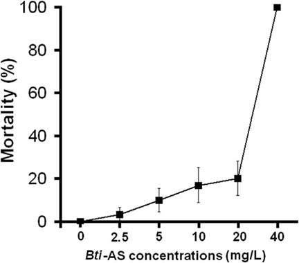 image-Commercial_Formulations_of_Bt_Toxins_Lethal_to_Amphibians1