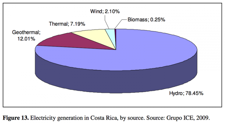 Source: Observatory of Renewable Energy in Latin America and the Caribbean