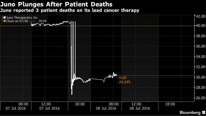 image-juno-cancer-stiudy-chart