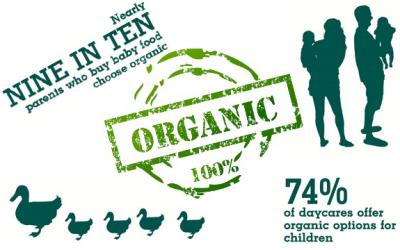 organic choice