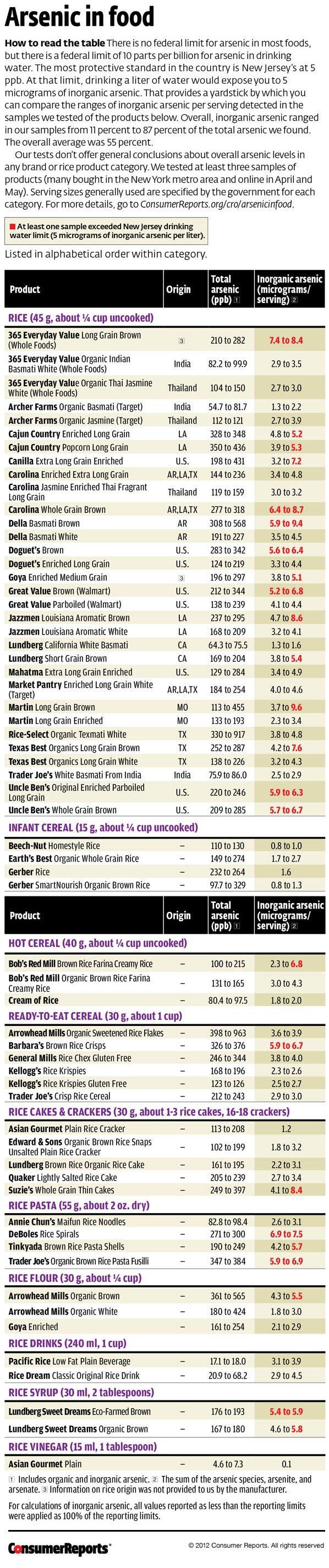 rice_Consumer_Reports_Arsenic