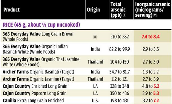 rice report