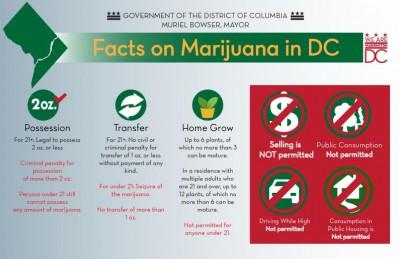 washington-dc-marijuana-legalization-law